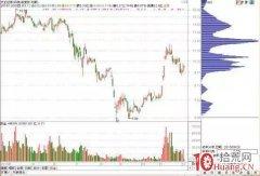 <b>如何从股票筹码发现主力进出信号(图解)</b>