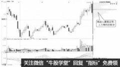 筹码低位密集,股价向上突破的炒股技巧(图解)