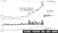 股票拉升中形成多个密集峰(图解)