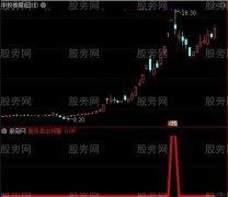 股乐卖出预警指标 通达信公式(附图)