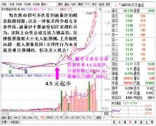 熊市题材股概念股被暴炒的内在原因分析(图解)