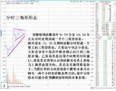 股票K线形态学与主力行为盘口运用分析(图解)