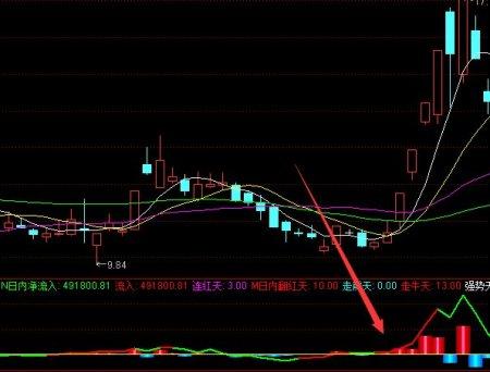 红色选股器通达信主力指标 通达信公式(附图)