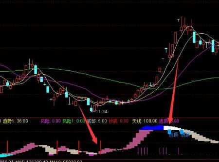 金涨停选股器公式股票技术分析(附图)