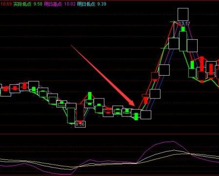 直接反弹大牛股必涨选股指标 通达信公式(附图)