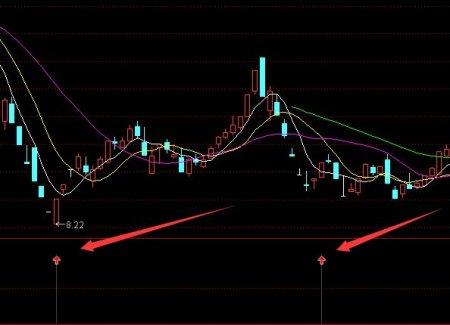 小红箭头股票买点提示 通达信公式(附图)