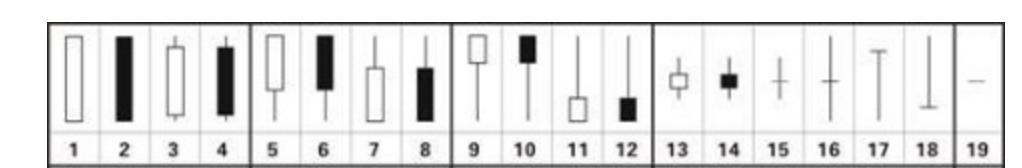 游资谈如何快速学K线1:K线图分析四大重心(图解)