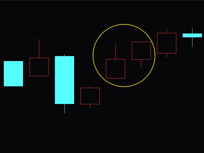 讲几个成功率高,最实用的K线组合形态知识(图解)