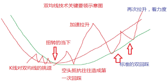 双均线技术交易系统入门到精通 深度教程(图解)
